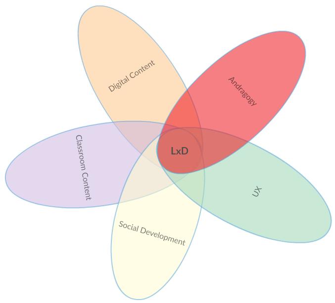 LxD Diagram